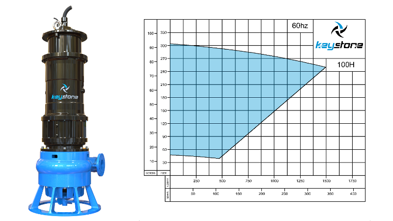 An Image of the Keystone HDS 100H Subermsible Sump Pump Performance Curve