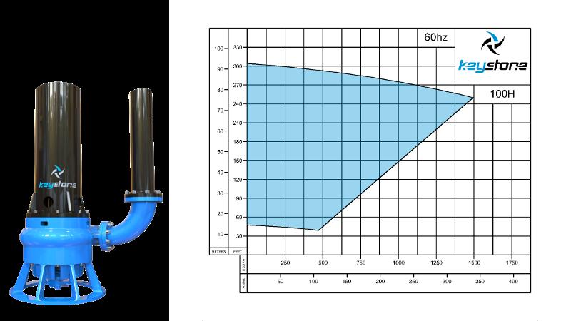 HDV-100H-60HZ-Curve