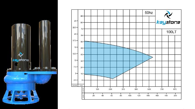 HDV-100L-50HZ-Curve