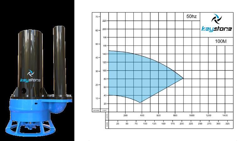 HDV-100M-50HZ-Curve