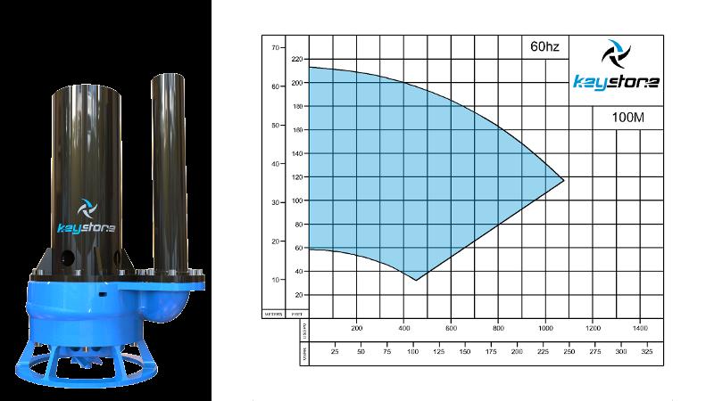HDV-100M-60HZ-Curve