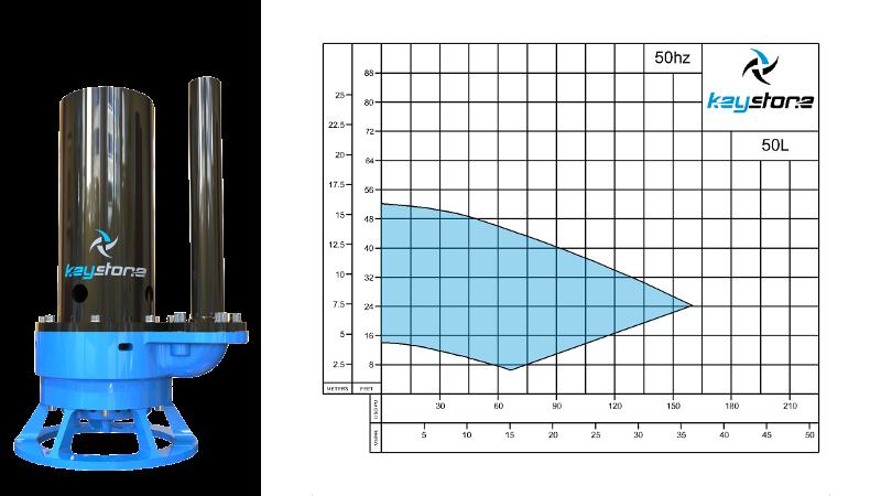 HDV-50L-50HZ-Curve